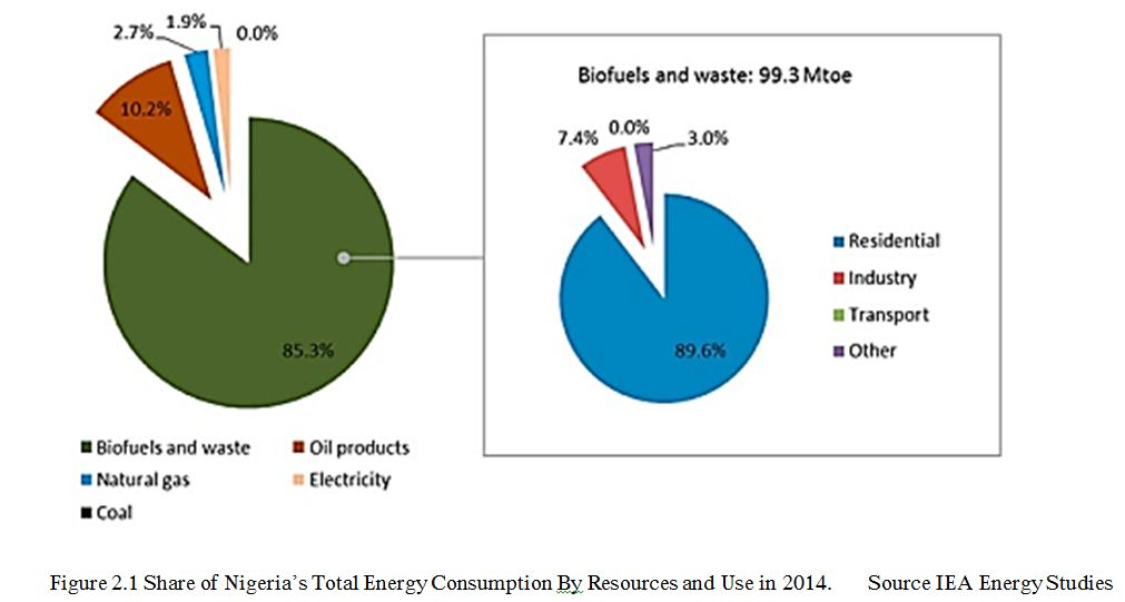 Nigeria's Total Energy Consumption By Resources 2014